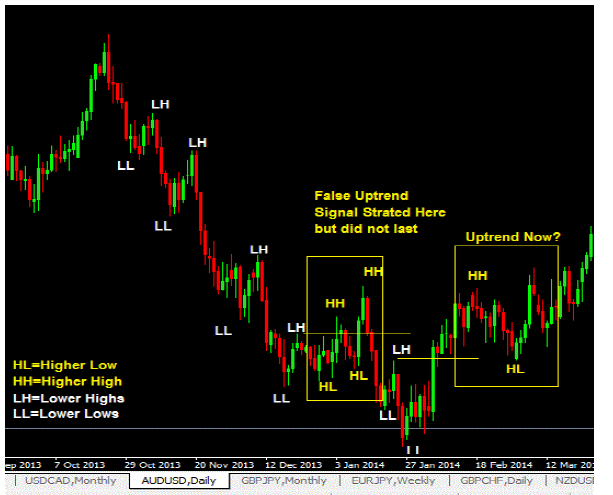 forex trading trends-price action trading strategy