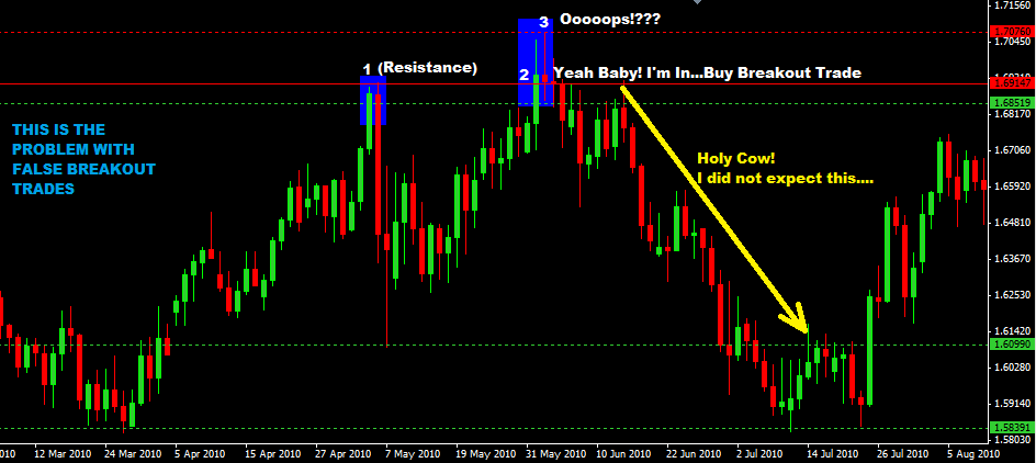 False Breakout Forex Trading Strategy