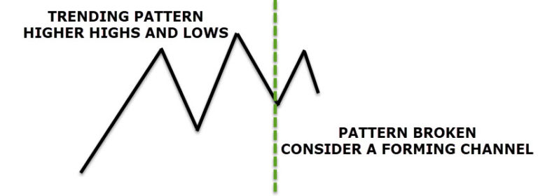 Horizontal Price Channel Forex Trading Strategy-price action trading strategy