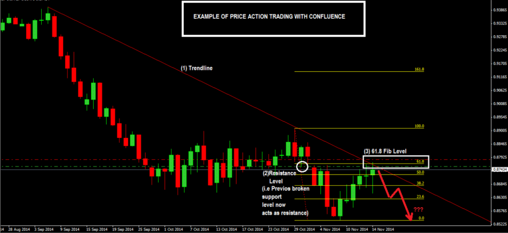 HOW TO TRADE CONFLUENCE WITH PRICE ACTION-price action trading strategy