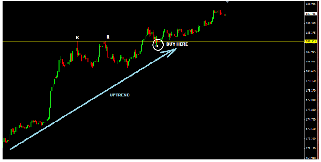 HOW TO TRADE SUPPORT AND RESISTANCE LEVELS-price action trading strategy