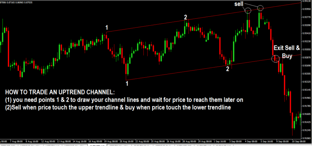 HOW TO TRADE PRICE CHANNELS-price action trading strategy