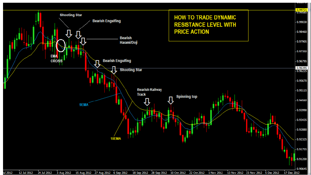 HOW TO TRADE MOVING AVERAGES WITH PRICE ACTION -price action trading strategy