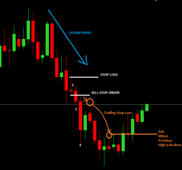 the inside bar breakout trading strategy
