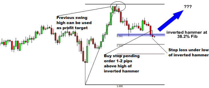 Inverted Hammer Forex Trading Strategy-price action trading strategy