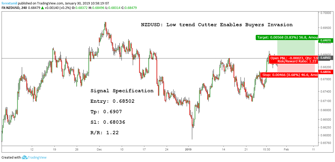 NZDUSD: Low trend Cutter Enables Buyers Invade.