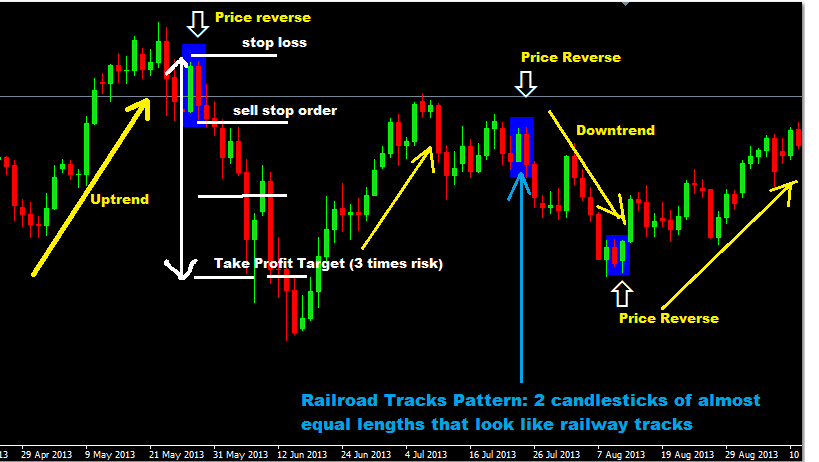Railway Tracks Chart Pattern Forex Trading Strategy,  Price Action Forex Strategy