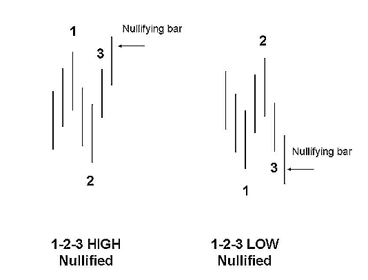 Ross Hook Pattern Forex Trading Strategy