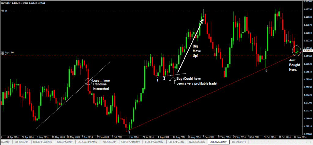 HOW TO TRADE TRENDLINES WITH PRICE ACTION-price action trading strategy