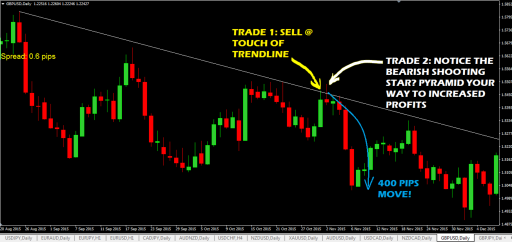 Forex Trendline Trading System-price action trading strategy