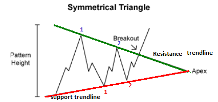Symmetrical Triangle Chart Pattern -price action trading strategy