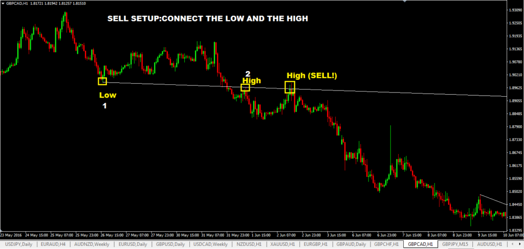 Rare Forex Trendline Trading Strategy-price action trading strategy
