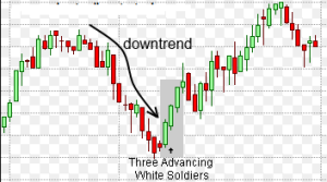 Three White Soldiers Three Black Crows Forex Trading Strategy-price action trading strategy