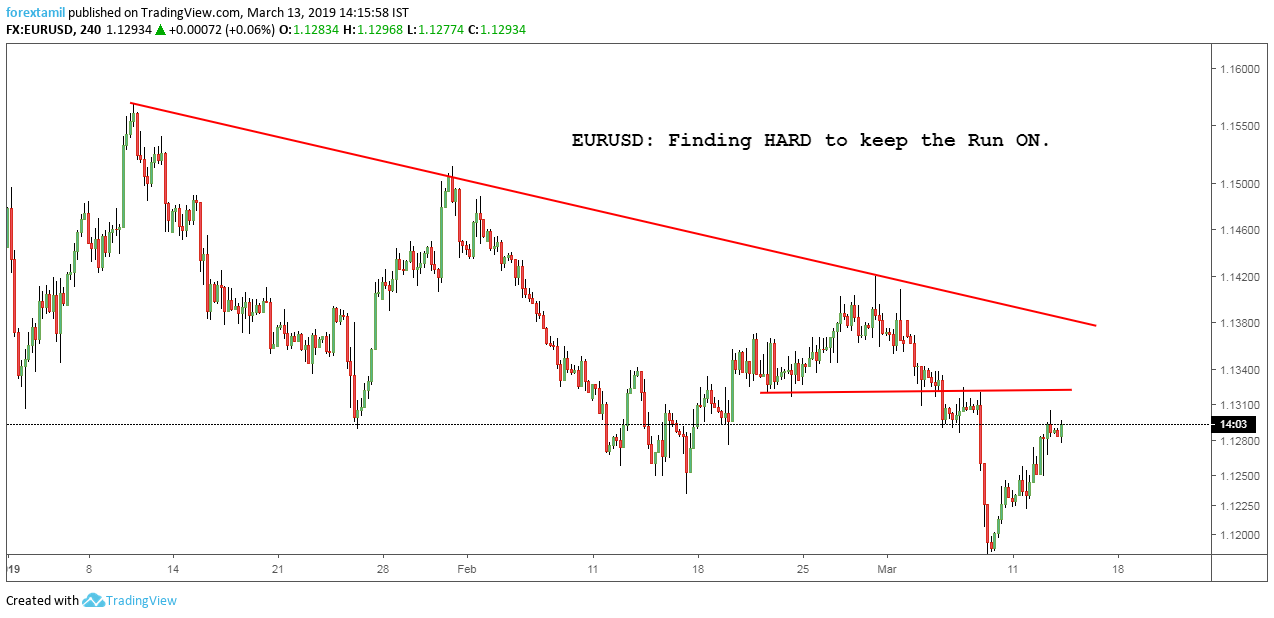 EURUSD: Finding HARD to keep the Run ON.