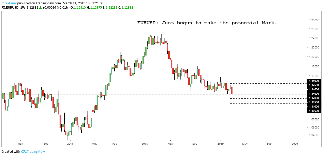 EURUSD: Just begun to make its potential Mark.
