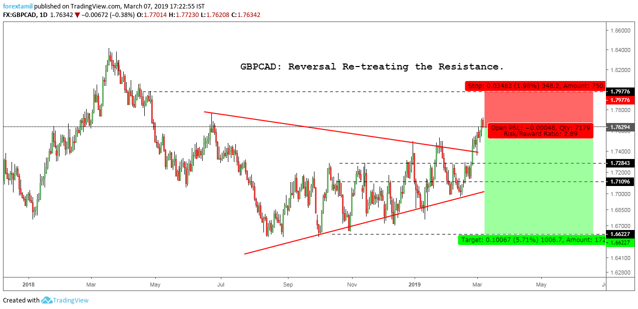 GBPCAD: Reversal Re-treating the Resistance.