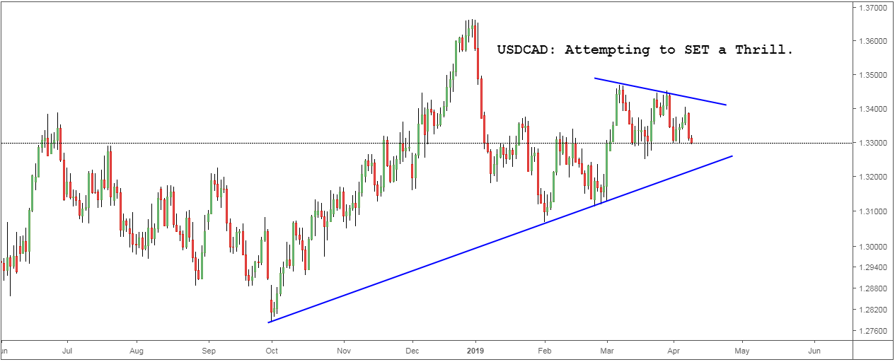 USDCAD: Attempting to SET a Thrill