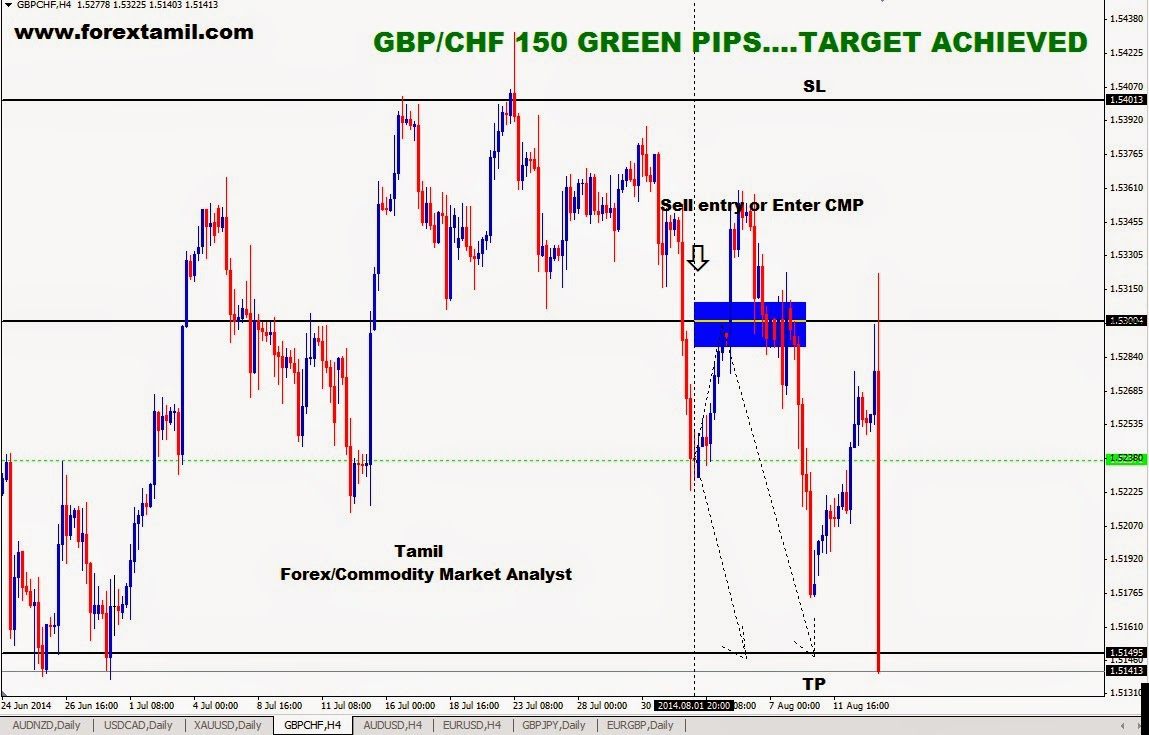 Forex Chennai Training,Free Forex Trading Courses Online,Trade Currency Online,Forex Free Live Signals,Forex Market Brokers