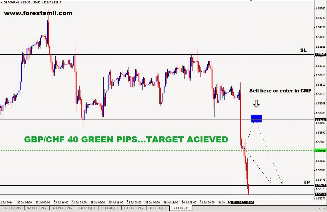 Trading Foreign Currency,Trading Forex Market,Forex Trading Basics,Best Forex Course,Forex Trader India