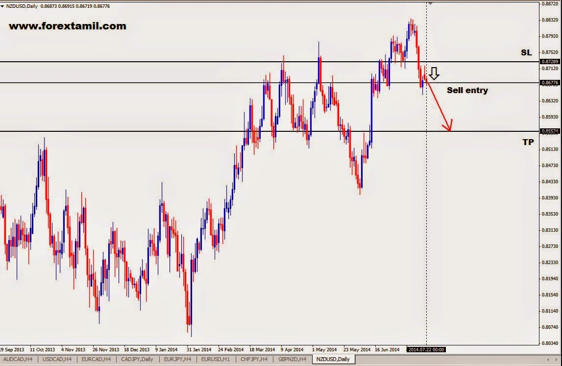 Trading Signals Forex,Trading In Currency,Trading Forex Market,Trade Forex Online,Trading Currency