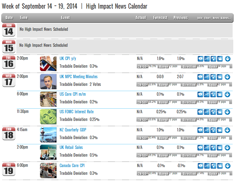 Week of September 14 ~ 19, 2014  |  High Impact News Calendar