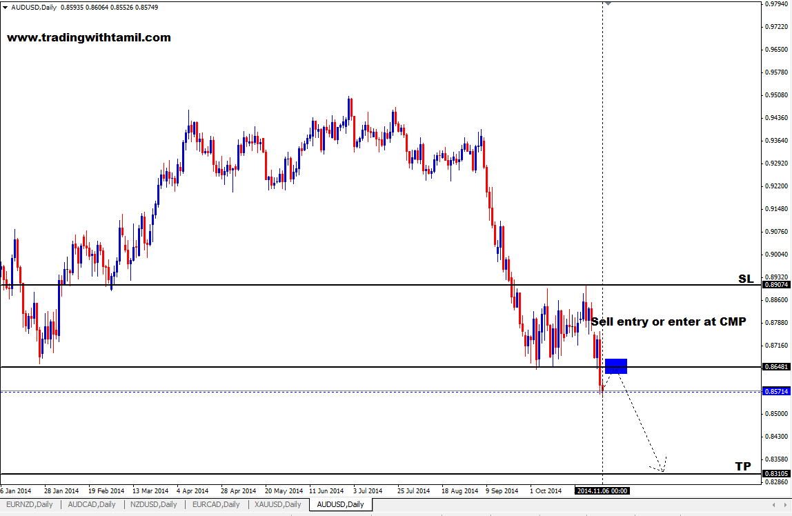 Q-FOREX LIVE CHALLENGING SIGNAL 06 NOV 2014 –SELL AUD/USD