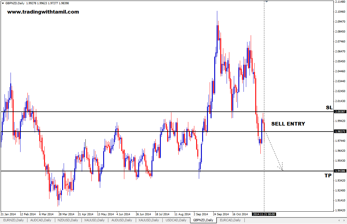 Q-FOREX LIVE CHALLENGING SIGNAL 23 NOV 2014 – SELL GBP/NZD