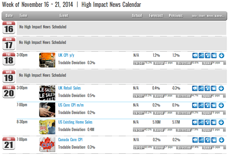 Week of November 16 ~ 21, 2014  |  High Impact News Calendar