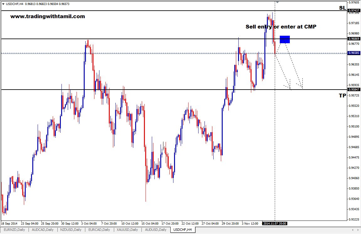 Q-FOREX LIVE CHALLENGING SIGNAL 09 NOV 2014 –SELL USD/CHF