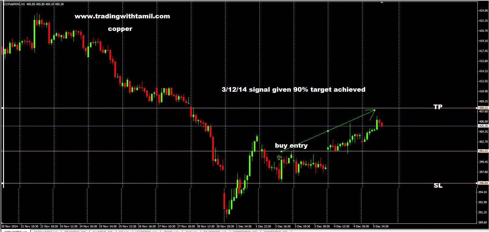 Currency Trading In India,About Forex Market,Forex Trading Account,Free Forex Signals Online,Basics Of Trading Forex