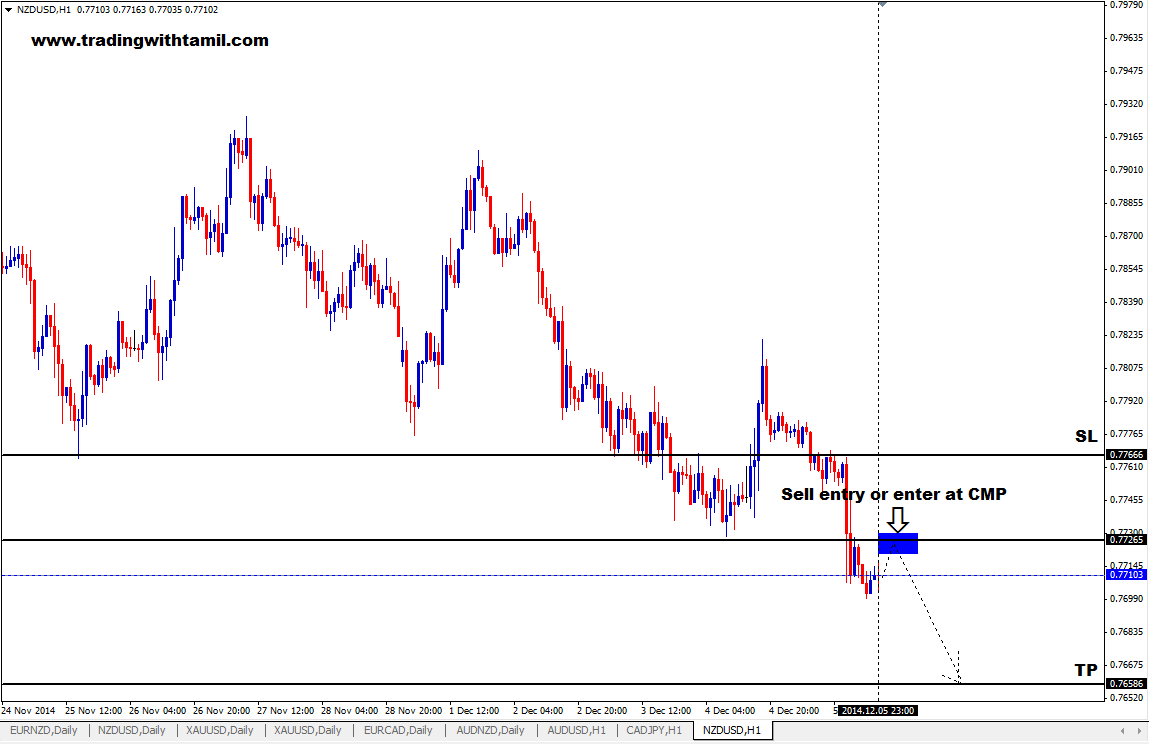 Q-FOREX LIVE CHALLENGING SIGNAL 07 DEC2014 – SELL NZD/USD