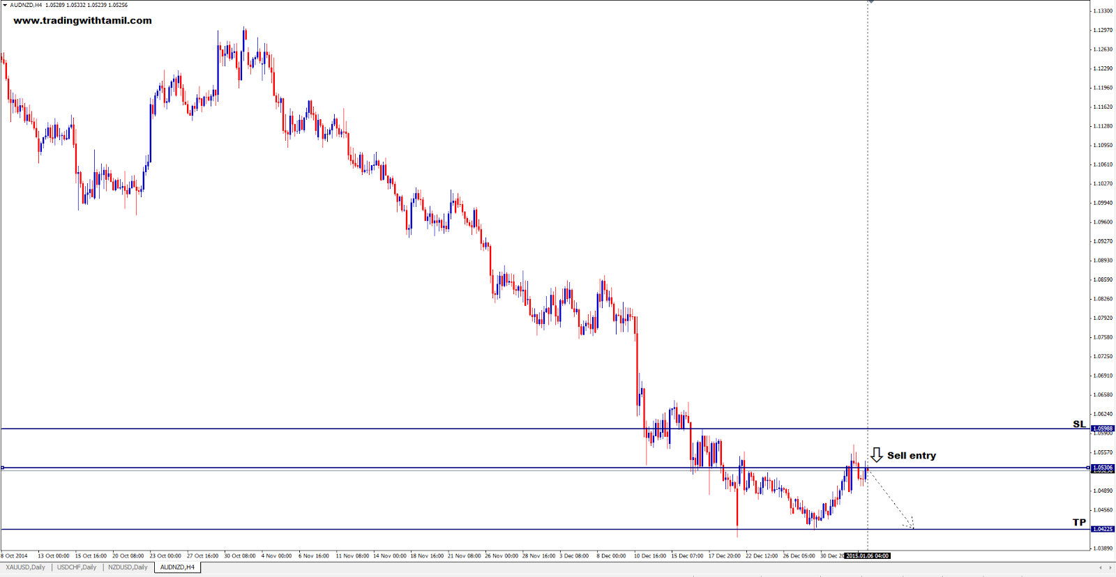 Q-FOREX LIVE CHALLENGING SIGNAL 06 Jan 2015 – SELL AUD/NZD