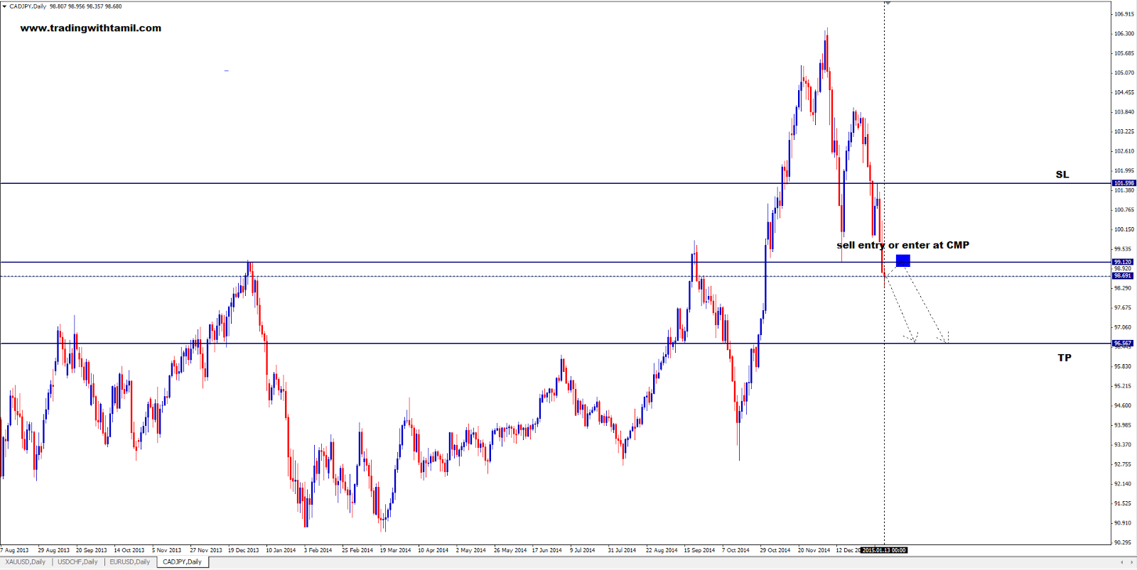 Q-FOREX LIVE CHALLENGING SIGNAL 13 Jan 2015 – SELL CAD/JPY