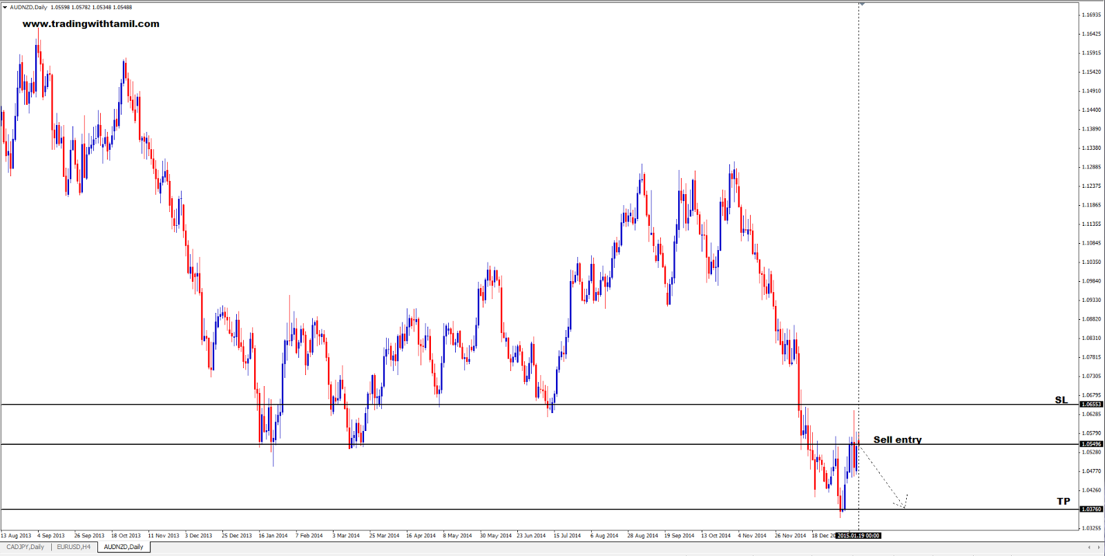 Q-FOREX LIVE CHALLENGING SIGNAL 19 Jan 2015 – SELL AUD/NZD