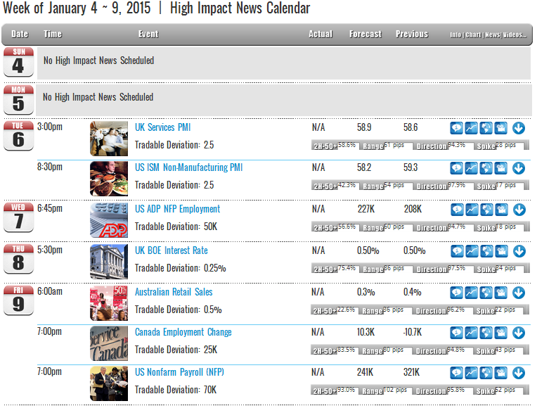 Week of January 4 ~ 9, 2015  |  High Impact News Calendar