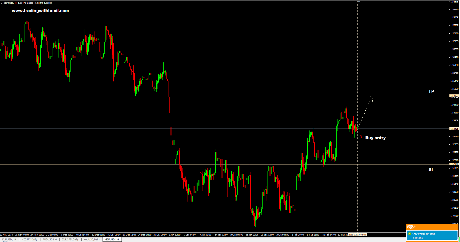 Q-FOREX LIVE CHALLENGING SIGNAL 18 Feb 2015 – BUY GBP/USD