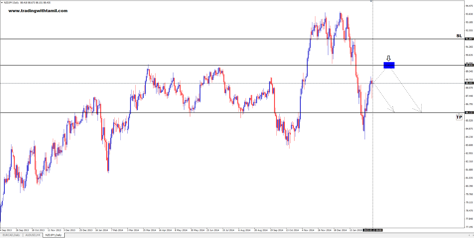 Q-FOREX LIVE CHALLENGING SIGNAL 15 Feb 2015 – SELL NZD/JPY