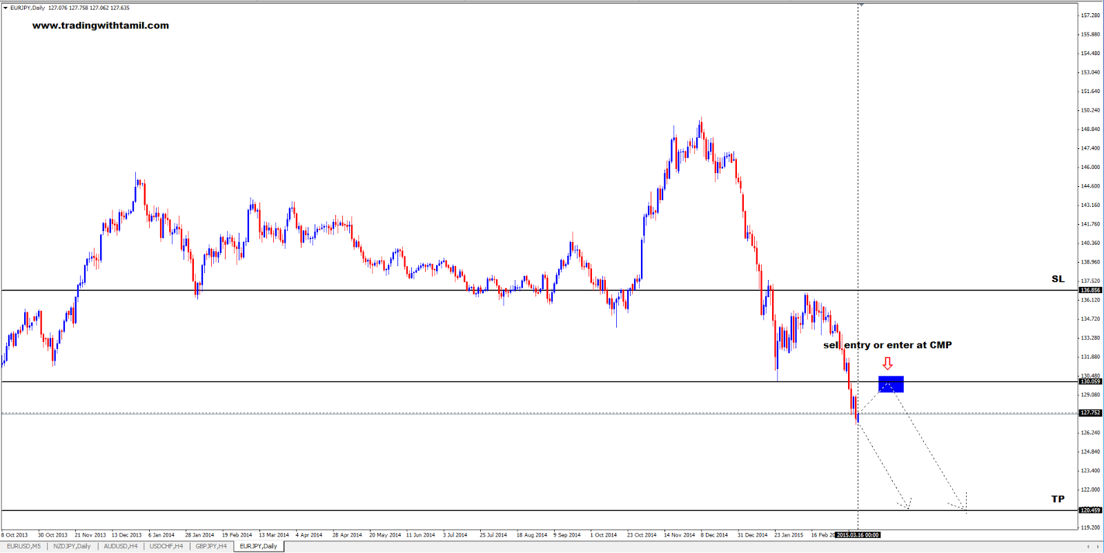 Q-FOREX LIVE CHALLENGING SIGNAL 16 Mar 2015 – SELL EUR/JPY