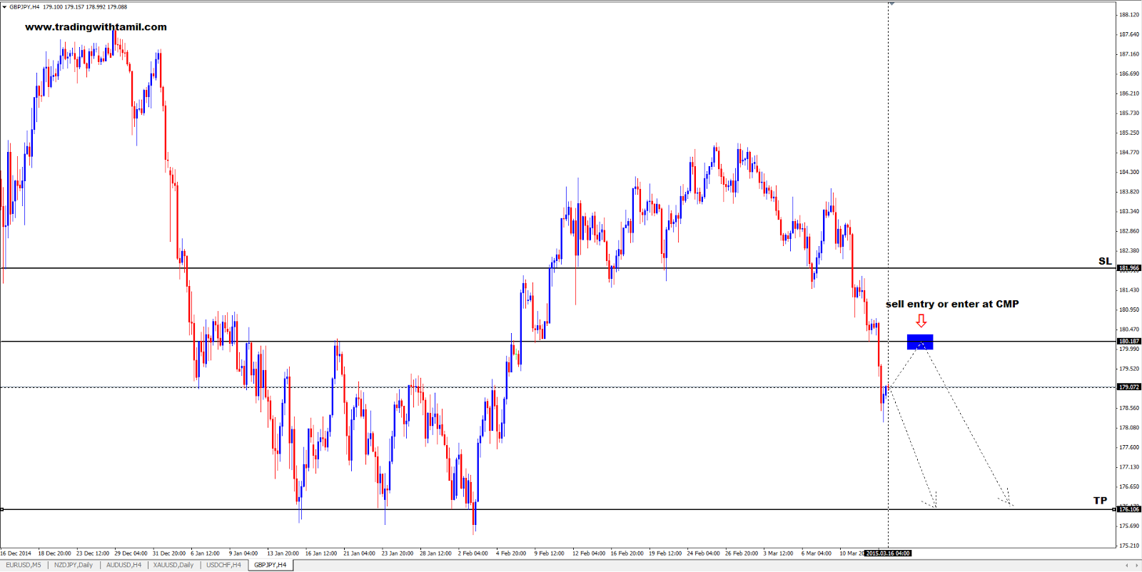 Q-FOREX LIVE CHALLENGING SIGNAL 16 Mar 2015 – SELL GBP/JPY