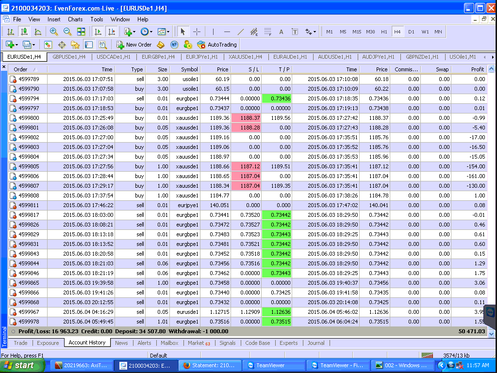 Forex students, forex profit making system, forex profits, forex results, forex signals, nimrodfx