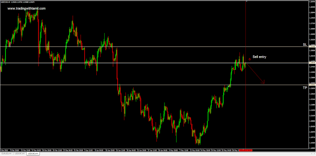 Q-FOREX LIVE CHALLENGING SIGNAL 01 Jun 2015 – SELL USD/CAD