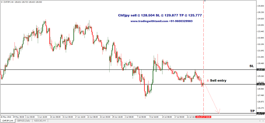 Forex Tamil Chf/jpy sell @ 128.504 SL @ 129.877 TP @ 125.777