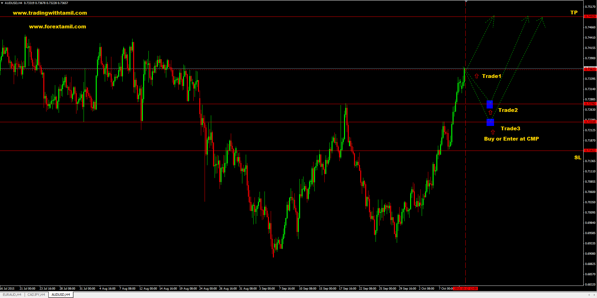 Q-FOREX LIVE CHALLENGING SIGNAL 12 Oct 2015 – BUY AUD/USD