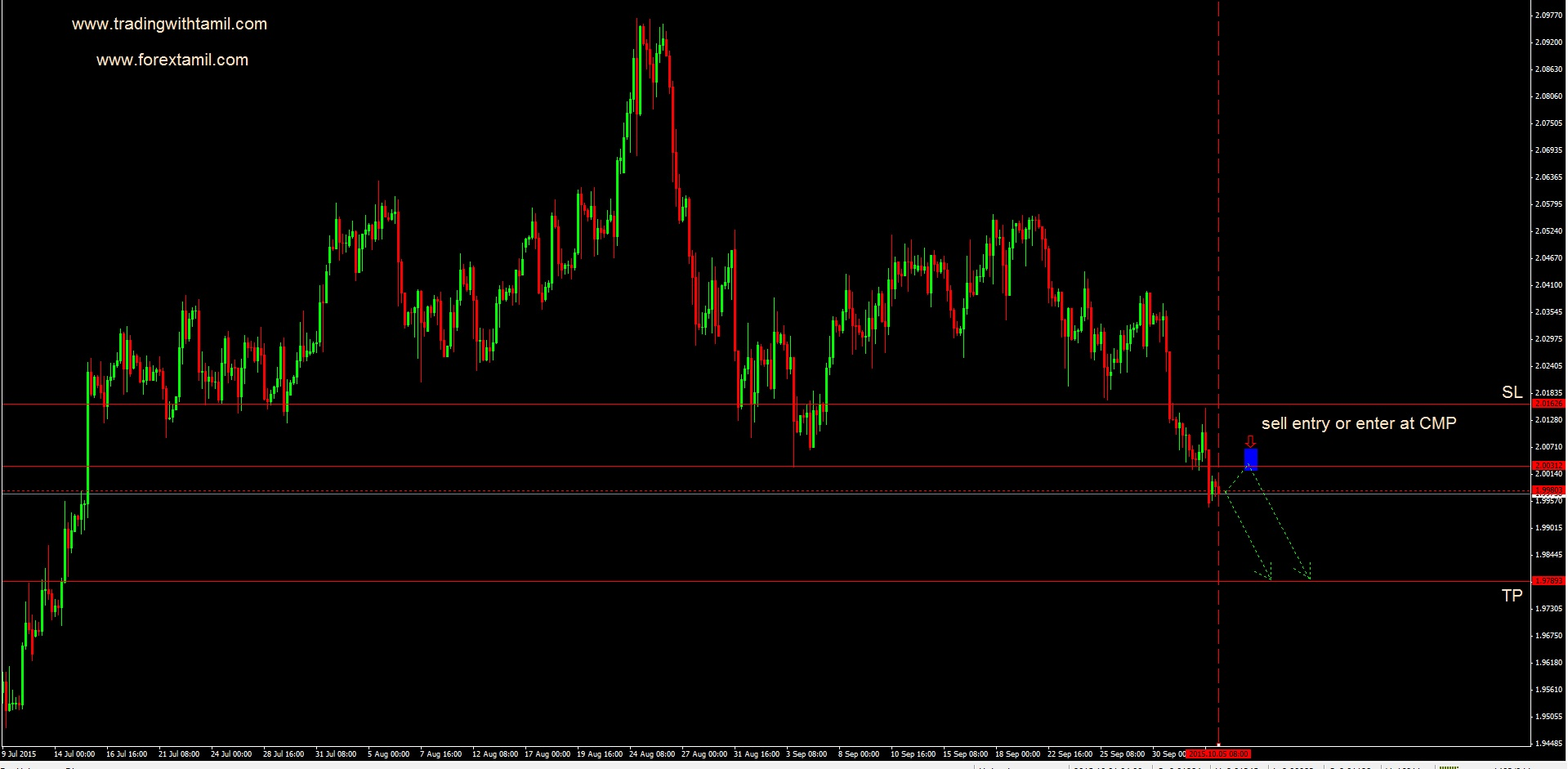 Q-FOREX LIVE CHALLENGING SIGNAL 05 Oct 2015 – SELL GBP/CAD