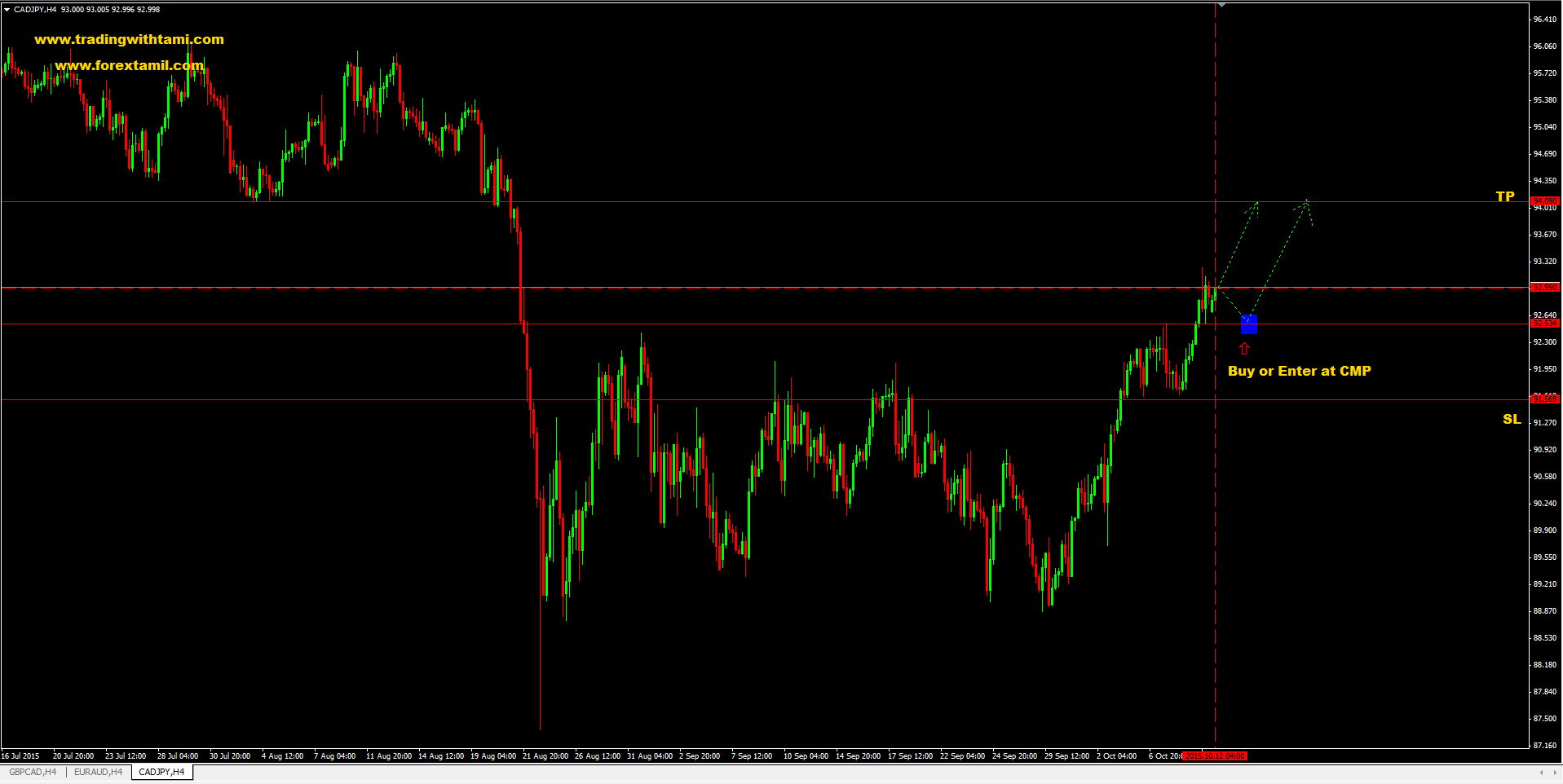 Q-FOREX LIVE CHALLENGING SIGNAL 12 Oct 2015 – BUY CAD/JPY