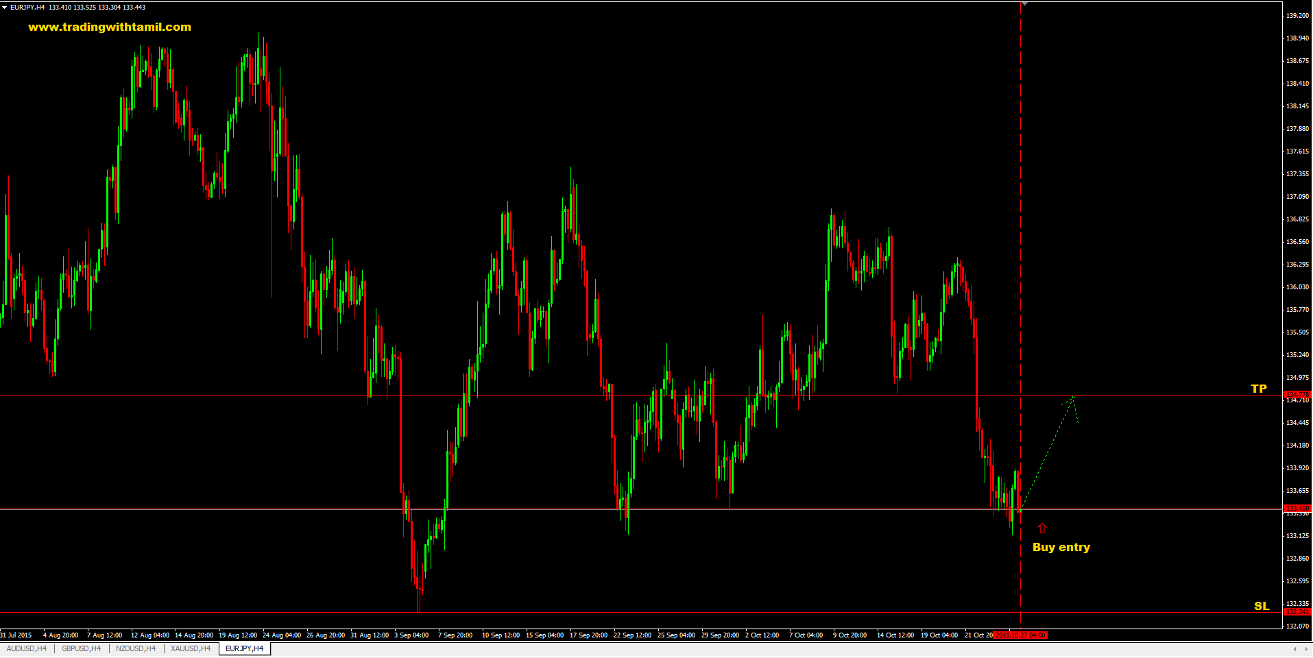 Q-FOREX LIVE CHALLENGING SIGNAL 27 Oct 2015 – BUY EUR/JPY