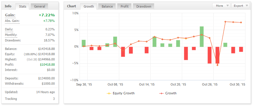 Arithmetic Trading Live account Profit – 10418$ (7.22%) withdrawal – 1000$