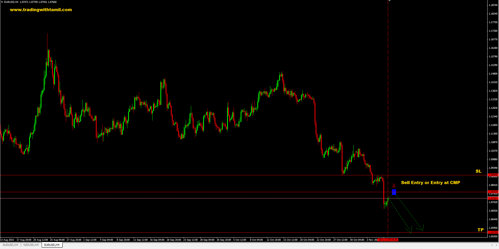 Q-FOREX LIVE CHALLENGING SIGNAL 09 Nov 2015 – SELL EUR/USD