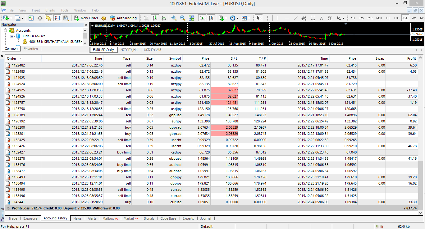 8% profit in 10 Trading days,  copy trading client account fidelis broker 512$