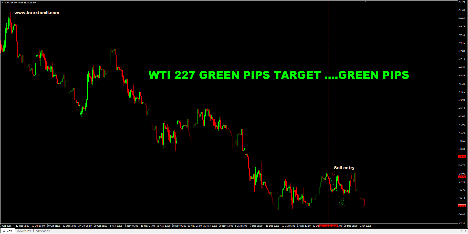 SURE SHOT SIGNAL RESULT: WTI 227 GREEN PIPS….TARGET ACHIEVED